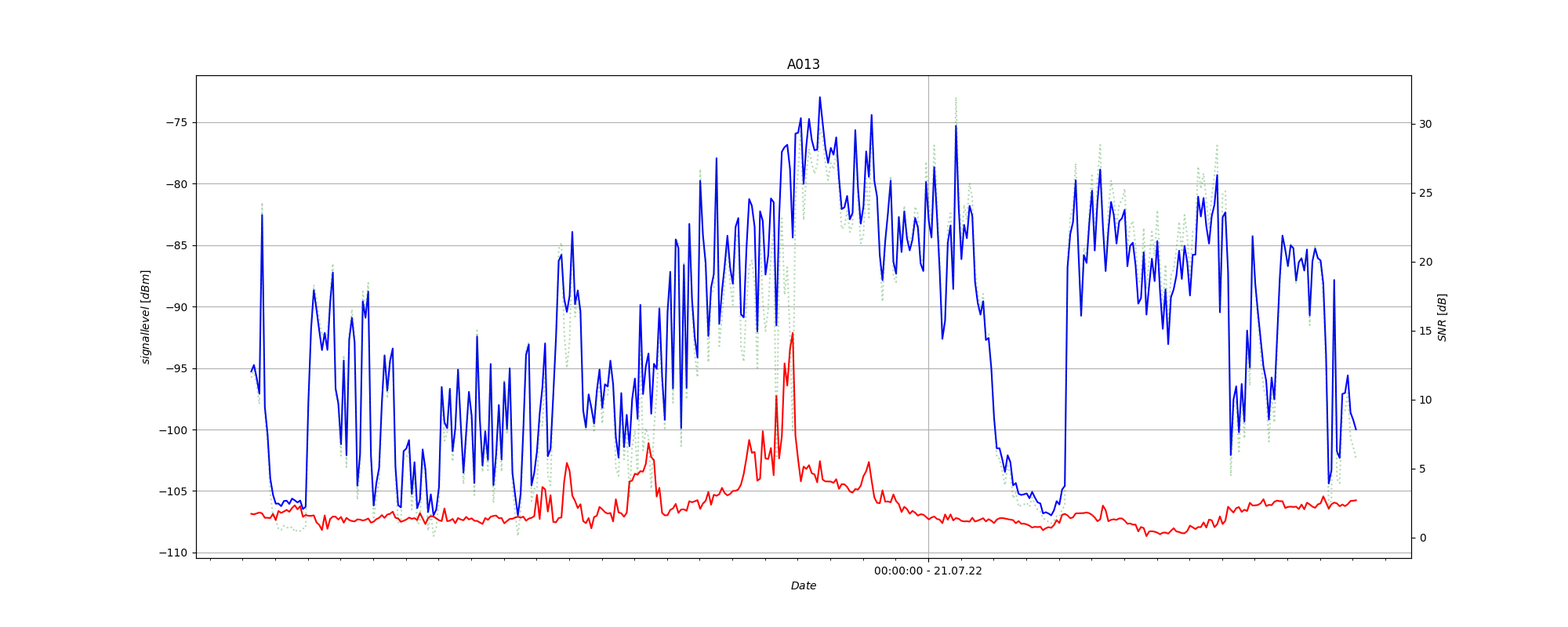 Aktuelle Daten der letzten 36 Stunden unseres Empfängers in Näfels (Zeiten in UTC).